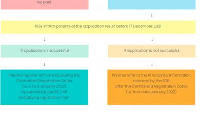 Photo of 2022/23 K1 Admission Arrangements Flowchart